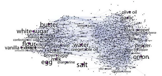 Пищевая карта